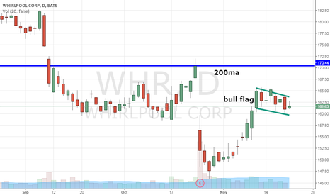 WHR: I expect to earn $10/share profit on this $WHR trade in 3 days..
