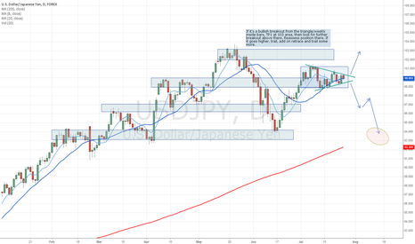 USDJPY: USDJPY is consolidating. Here's two ways to take advantage.
