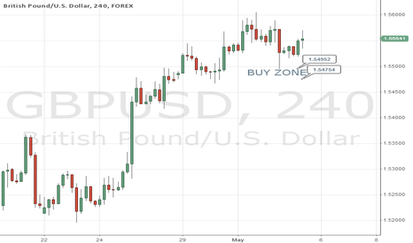 GBPUSD: Buy Zone for Day Trade