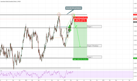 AUDCAD: Potential Double-Top Formation on AUDCAD (Potential of 830 pips)