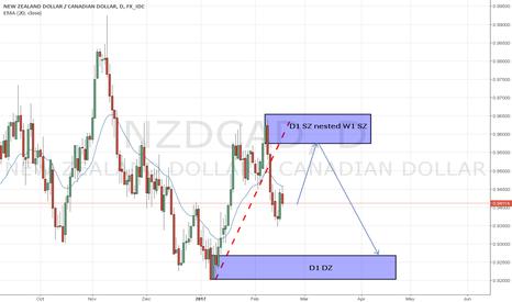 NZDCAD: NZD/CAD, D1 Short