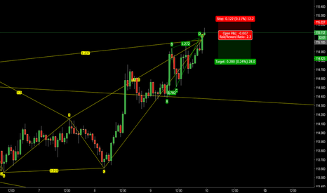 USDJPY: USDJPY time for a short rest