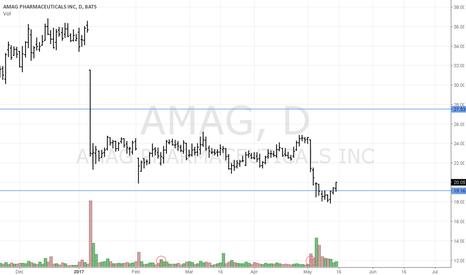 AMAG: AMAG Range Trade Alert