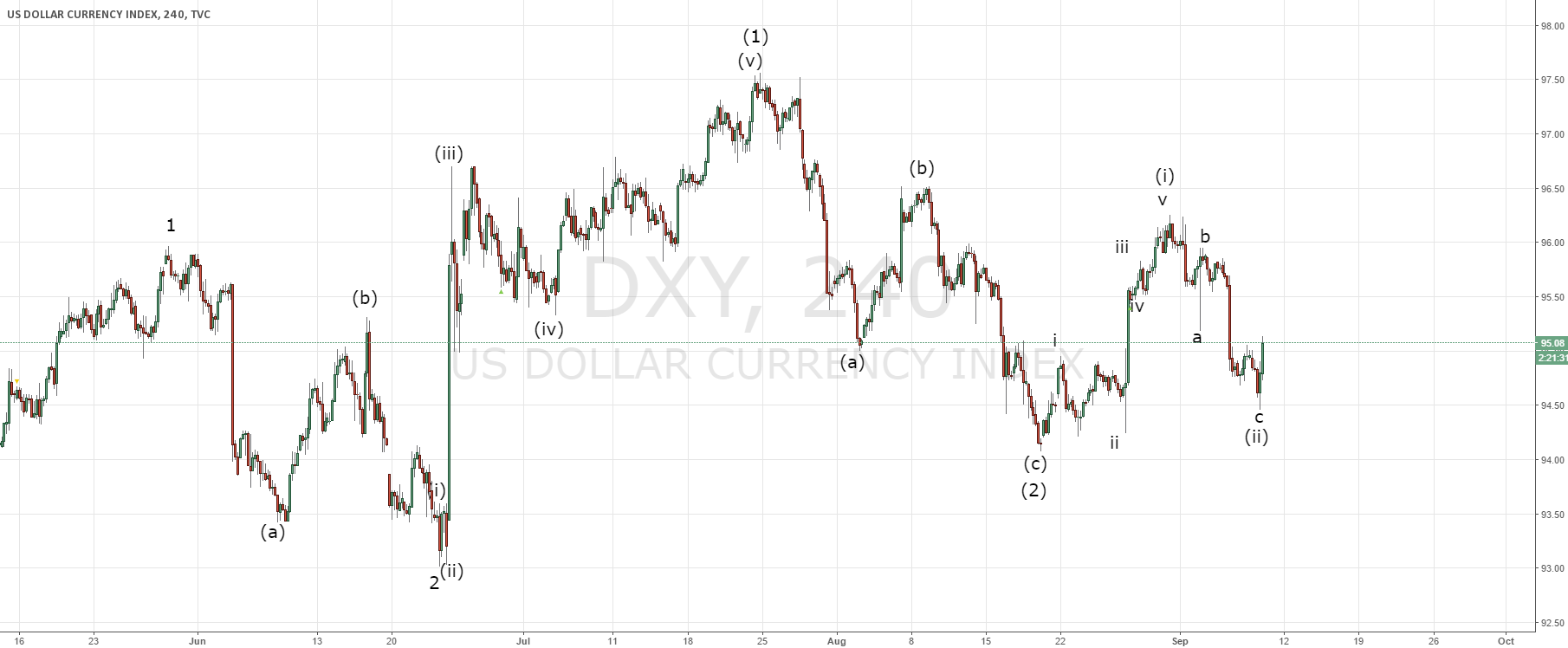 Dollar index follow up of today