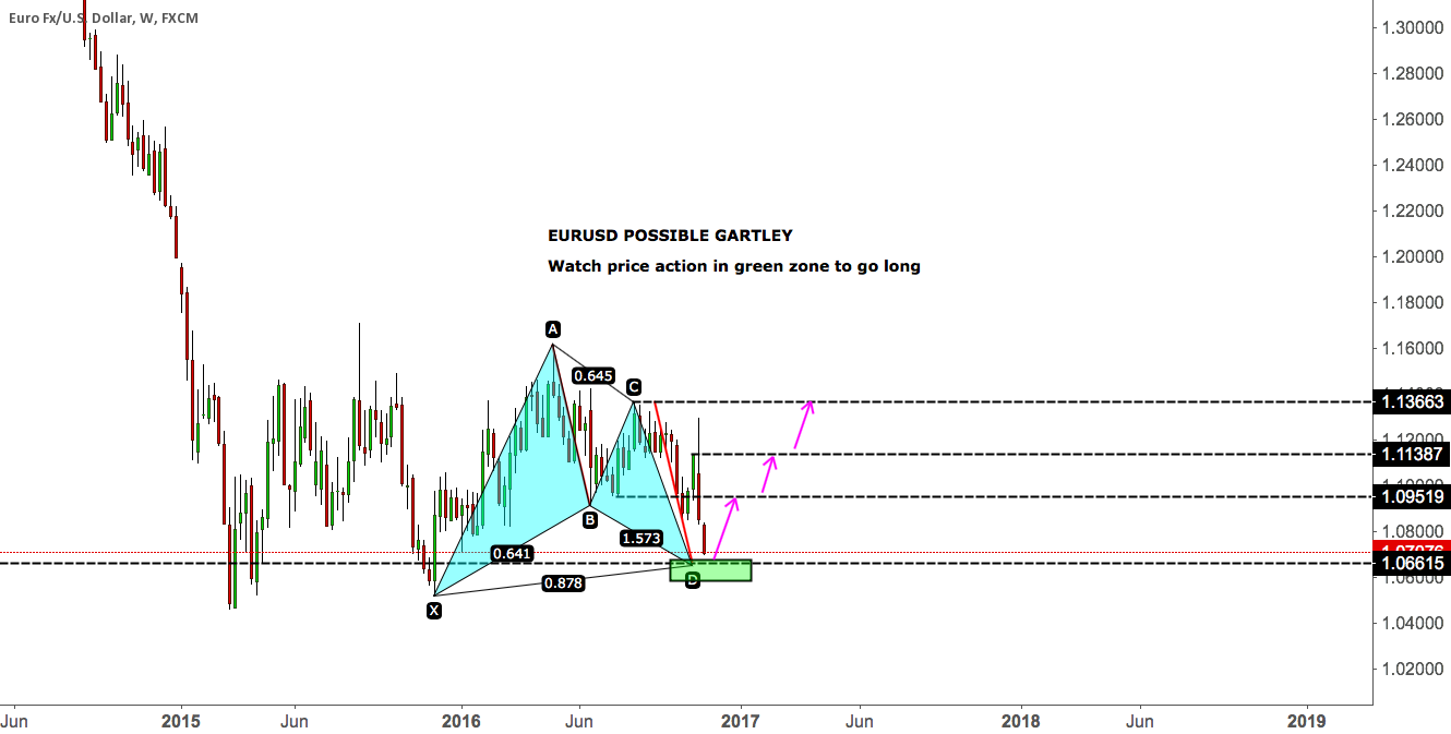 EURUSD POSSIBLE GARTLEY