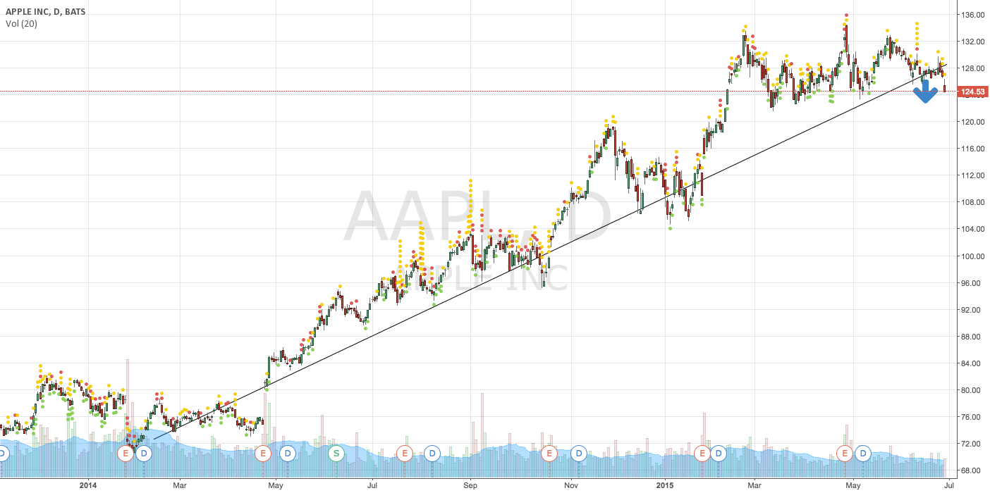 Apple could be in a turning point for long  downtrend