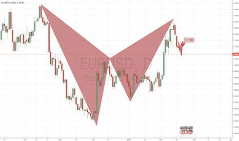 EURUSD: Joining the 1D Bat Pattern