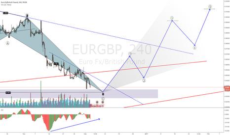 EURGBP: EURGBP setup no trigger last week