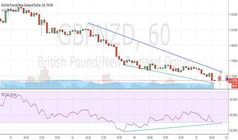 GBPNZD: GBPNZD sight of divergence