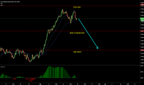 EURNZD: EURNZD H4 double top, MACD divergence