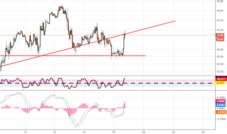USOIL: Short The open and hold