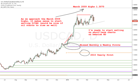 USDCAD: USD/CAD - Starting to Sell on Short-Term Charts