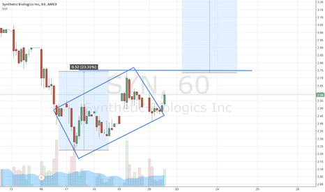 SYN: Diamond Pattern, Break out up 69% of time, PT3.30+ UPDATE