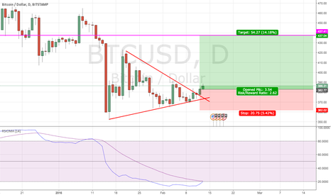 BTCUSD: BTC/USD Consolidation break-out Long