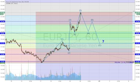 EURJPY: EUR/JPY 5波終了で修正波移行となるか