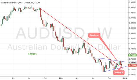 AUDUSD: Long Term Downtrend Breakout