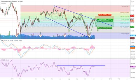 GE: GE Short Bearish Trend