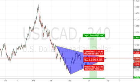 USDCAD: Three senario for Loonie