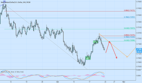 NZDUSD: NZDUSD short when it pull back to 0.618