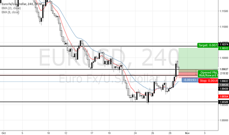EURUSD: Looking for Setup Price Action