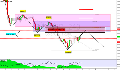 XAUUSD: GOLD: The Next Pullback Into A Potential Short
