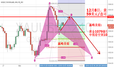 XAUUSD: Gold $1079 an ounce empty single target $1056 an ounce