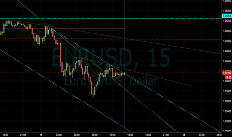 EURUSD: EUR/USD Short Re-Entry Point