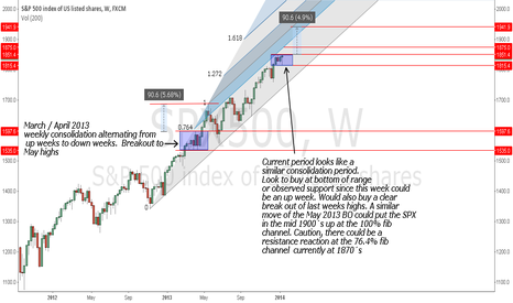 SPX500: SPX weekly consolidation before breakout.
