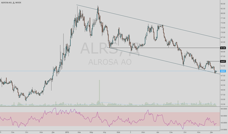 ALRS: Покупка Алросы от нижней границы канала