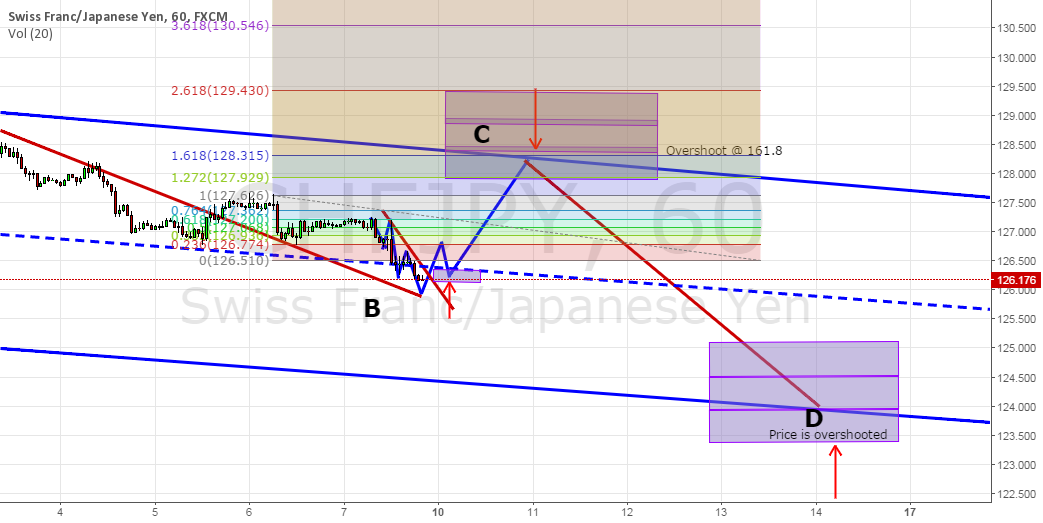 Possible CHFJPY Buy and a sell