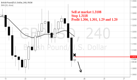 GBPUSD: GBPUSD Low Risk Sell Setup with 10 pips stop