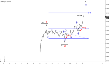 DE30EUR: Elliott Wave Analysis: Will German DAX Top Or Continue Strong ?