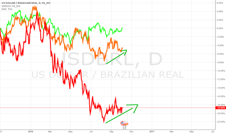 USDBRL: USD/Latin American currencies poised to rebound