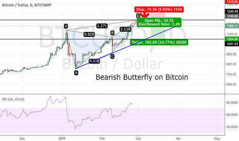 BTCUSD: Bitcoin - Bearish Butterfly completes at 1240