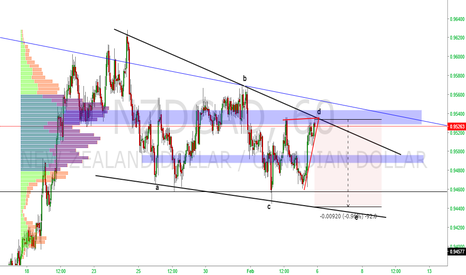 NZDCAD: NZDCAD possible sell