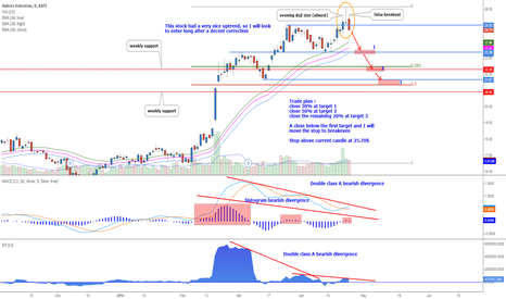 NBR: Nabors Industries - Double bearish divergence