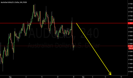 AUDUSD: AUDUSD Short for 0.7400