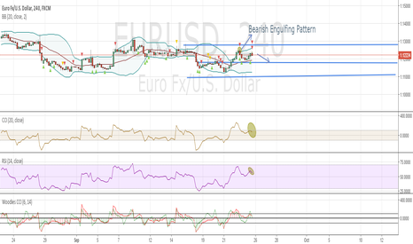 EURUSD: EURUSD 4 H Short