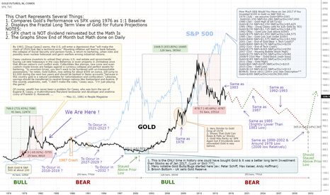 GC1!: Can a Gold Bear Market Last Another 15yrs? - Update