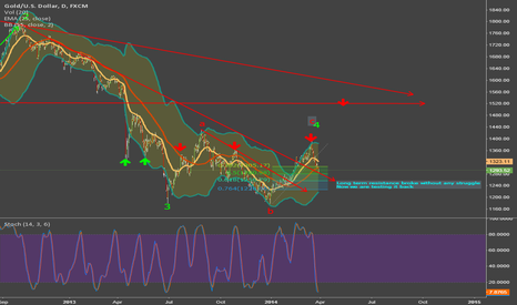 XAUUSD: It was a fake break out or real