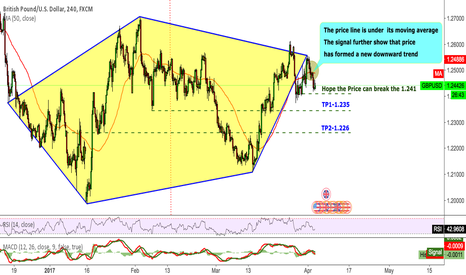 GBPUSD: GBPUSD Hope the Price can break the 1.241