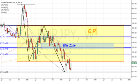 EURJPY: EUR/JPY Short weekly outlook