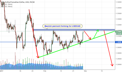 USDCAD: USDCAD setting up a strong bearish pennant