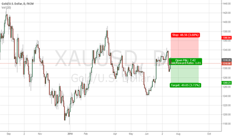 XAUUSD: GOLD GOLD Came from ground now falling back ps Short term