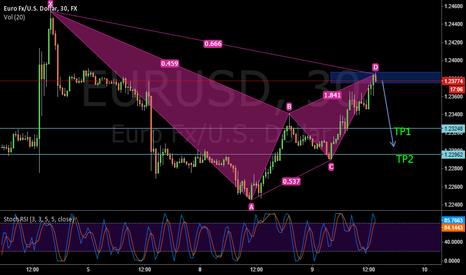 EURUSD: eurusd possible short