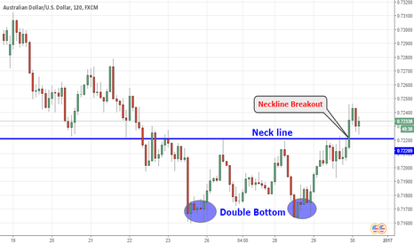AUDUSD: AUDUSD Technical Analysis: Double Bottom Neckline breakout