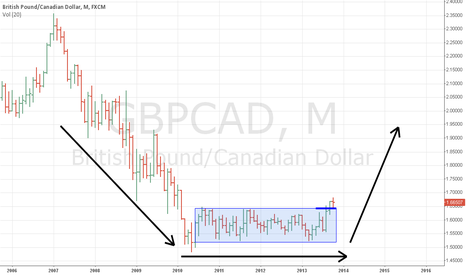 GBPCAD: GBPCAD, Mouthly