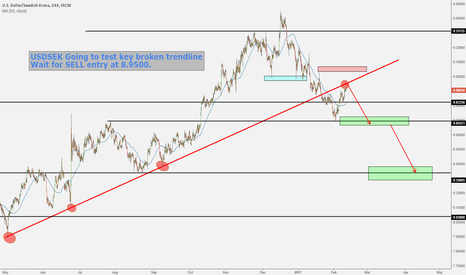 USDSEK: USDSEK TESTING BROKEN TRENDLINE (PERFECT SELL)