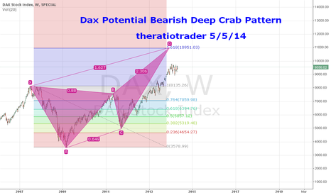 DAX: Dax Potential Bearish Deep Crab Pattern