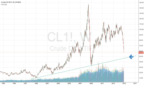 CL1!: Oil Bottom coming soon